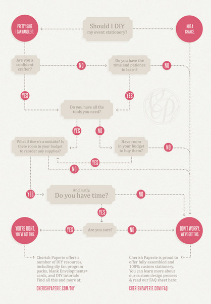 should-I-DIY-flowchart-001